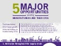 5 major opportunities awaiting manufacturers and their CFOs