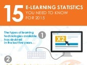 15 E-Learning Stats for 2015