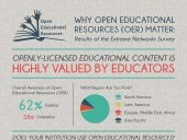 Survey Results on Open Educational Resources
