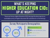 What's Keeping Higher Education CIOs Up at Night?