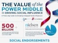 A Guide To Finding The Right Social Influencers by MSLGROUP