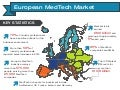 The European MedTech Market Infographic