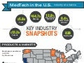 North American MedTech Market Infographic