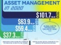 Fast Forward to the Future of Asset Management