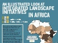 An illustrated Look at Integrated Landscape Initiatives in Africa