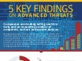 5 Key Findings on Advanced Threats Info graphic