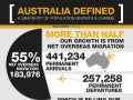 Australia defined-snapshot-of-population-growth-change mccrindle-research_infographic