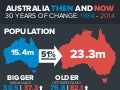 Australia then-and-now-1984-2014 infographic-mc_crindle