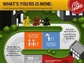 INFOGRAPHIC: What's Your's Is Mine - How Employees are Putting Your Intellectual Property at Risk