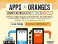 Apps & Oranges: Uncommon Comparisons of the App Store and Google Play