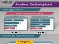 BlackBerry: The Missing Brand