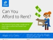 Can You Afford to Rent?