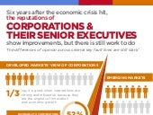 Infographic - The Burson-Marsteller/CNBC Corporate Perception Indicator