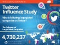 Burson-Marsteller Global Corporate Twitter Influence Study Infographic
