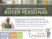 Buyer Persona Infographic