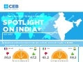 CEB's Global Talent Trends Series: Spotlight on India