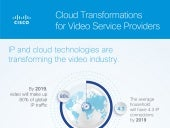 Cisco Cloud Video Solutions Service Provider Infographic