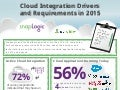 [Infographic] Cloud Integration Drivers and Requirements in 2015
