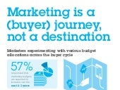 CMO Marketing is a Buyer Journey, not a Destination - Infographic