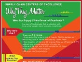 Supply Chain Centers of Excellence Infographic - 18 MAY 2015