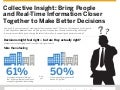 Collective Insight: Bring People and Real-Time Information Closer Together to Make Better Decisions Infographic