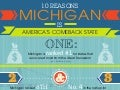 Ten Reason's Michigan is America's Comeback State