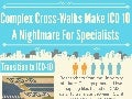 Complicated cross walks make icd 10 a nightmare for specialists