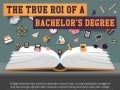 The True ROI of a Bachelor's Degree