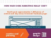 How Much Does Marketing Really Cost?