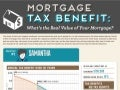 Mortgage Tax Benefit: What's the Real Value of Your Mortgage?