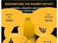 Infographic: Dismantling the Ramnit Botnet