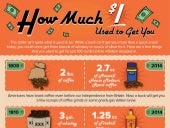 Infographic: The Changing Value of $1