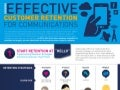 Best Practices for Customer Retention Infographic