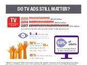 DRTV Still Works & Digital Advertising is Making it Better [INFOGRAPHIC]