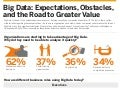 Big Data: Expectations, Obstacles, and The Road to Greater Value