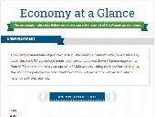 Economy at a Glance: September 2014 [Infographic]