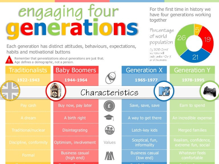 Generation Infographic Generations Infographic
