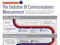 Evolution of Communications Measurement Infographic
