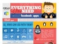 Everything You Need to Know About Facebook Apps