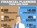 Financial planning: then and now [infographic]