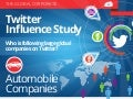 Burson-Marsteller Global Corporate Twitter Influence Study: Automobile Companies