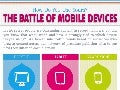 The Battle of Mobile Devices