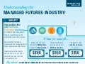 Understanding the Managed Futures Industry Infographic