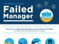 Hidden cost of_a_failed_manager_infographic