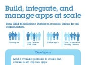 Infographic: How IBM MobileFirst Platform creates value for your business