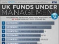 UK Funds Under Management [INFOGRAPHIC]