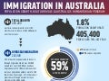 Immigration in-australia infographic-mccrindle