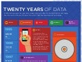 Twenty Years of Data