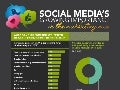 [INFOGRAPHIC] Social Media's Growing Importance in the Marketing Mix by Havas Digital