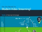 Infographic - Modern Video Streaming